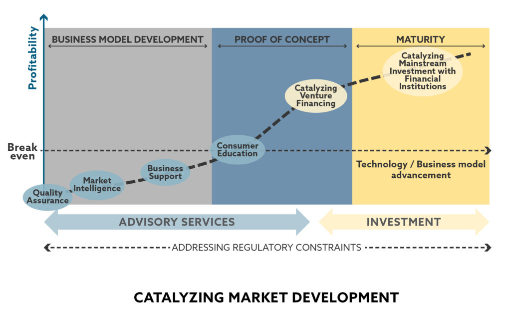 Graphic showing market development for Lighting Global