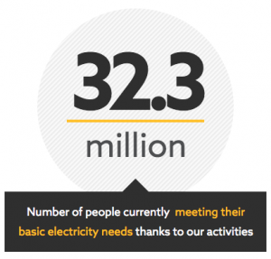 32.3 Million: Number of people currently meeting their basic electricity needs thanks to our activities