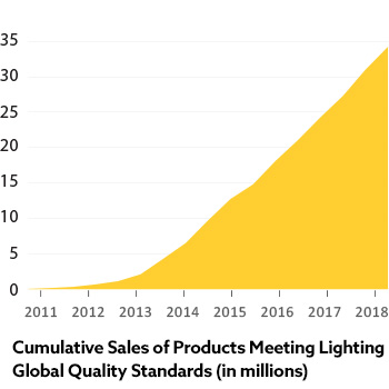 Cumulative Sales of Products Meeting Lighting Global Quality Standards (in millions) - nearly 35 million as of 2018